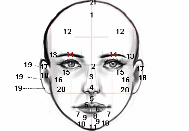 Predict your Fortune from Mole on Your Face - Astrology and your Face