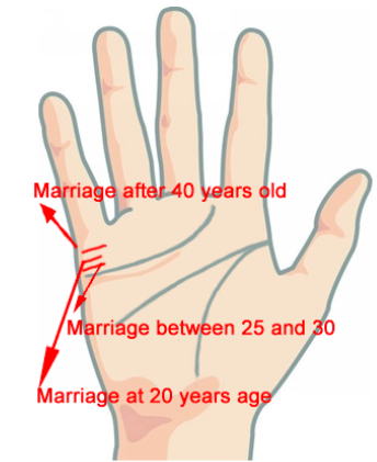 Palmistry and Marriage